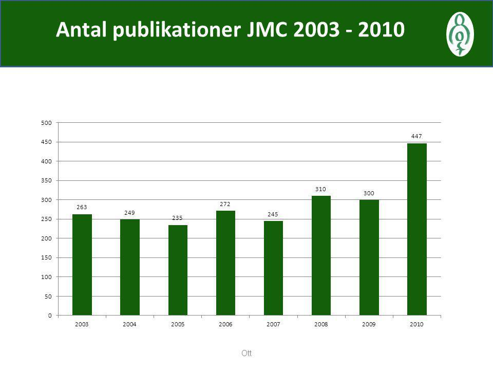 Antal publikationer JMC 2003 - 2010