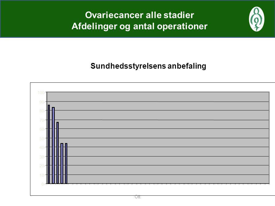 Ovariecancer alle stadier Afdelinger og antal operationer