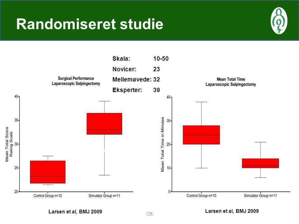 Randomiseret studie Skala: 10-50 Novicer: 23 Mellemøvede: 32