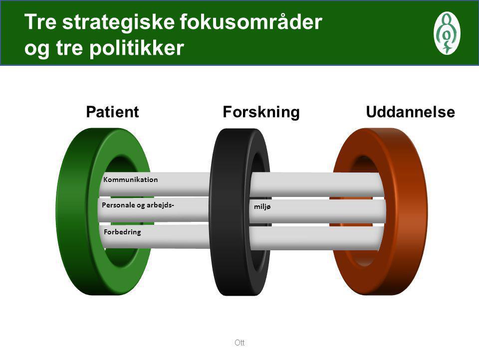 Tre strategiske fokusområder og tre politikker