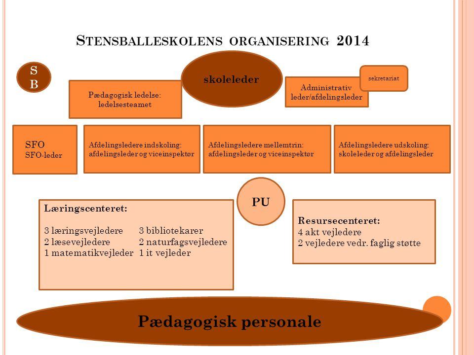 Stensballeskolens organisering 2014