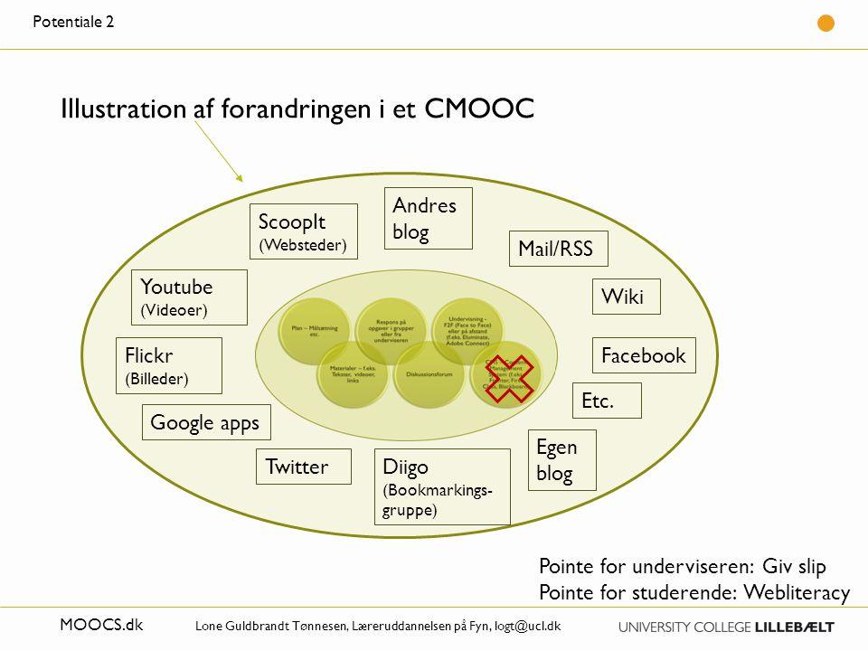 Illustration af forandringen i et CMOOC
