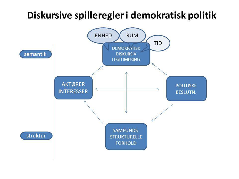 Diskursive spilleregler i demokratisk politik