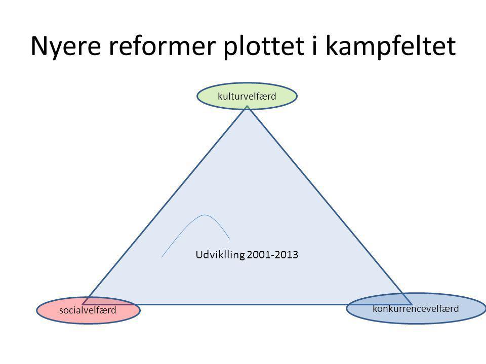 Nyere reformer plottet i kampfeltet