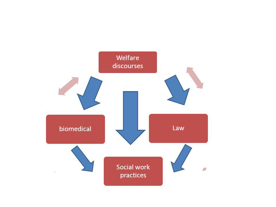 biomedical Welfare discourses. Law. Social work practices.