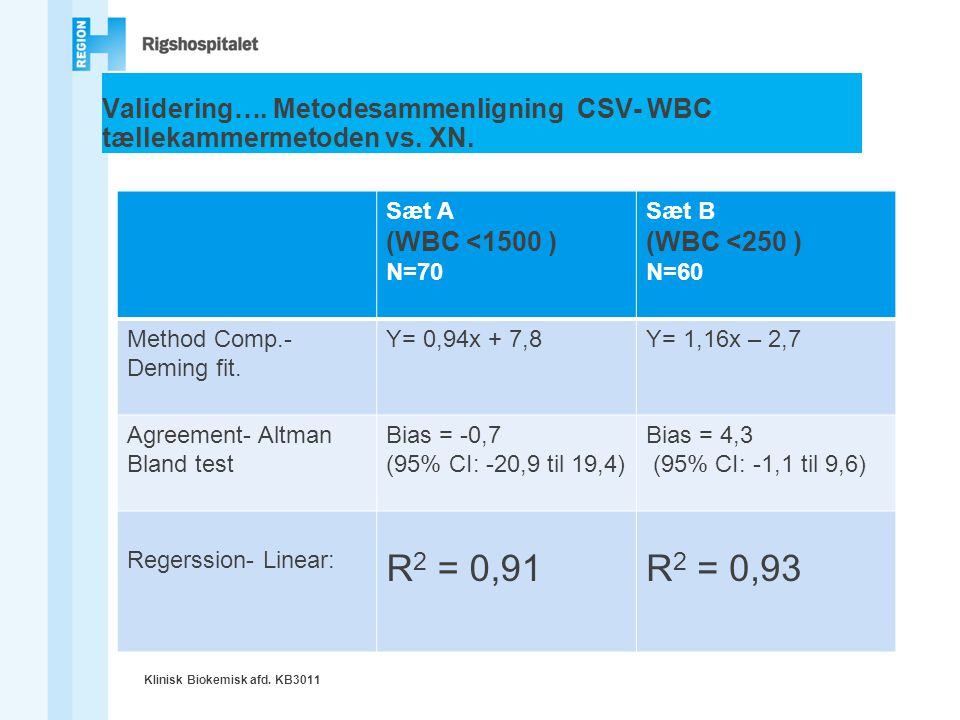 Validering…. Metodesammenligning CSV- WBC tællekammermetoden vs. XN.