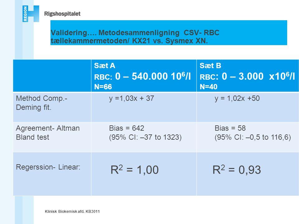 Validering…. Metodesammenligning CSV- RBC tællekammermetoden/ KX21 vs
