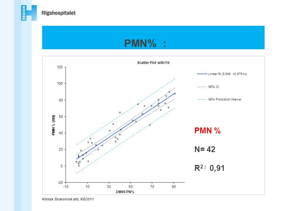 PMN% : PMN % N= 42 R2 : 0,91 Klinisk Biokemisk afd. KB3011