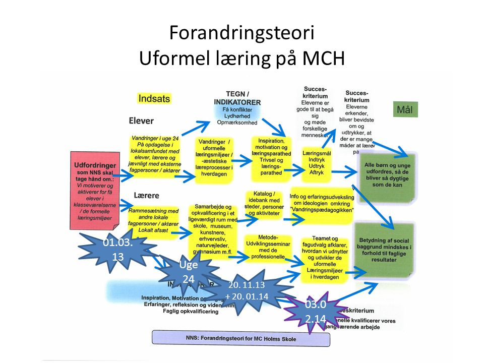Forandringsteori Uformel læring på MCH