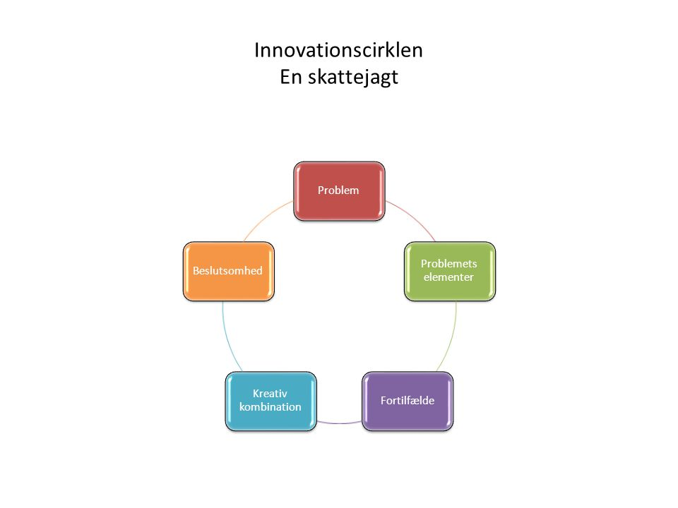Innovationscirklen En skattejagt
