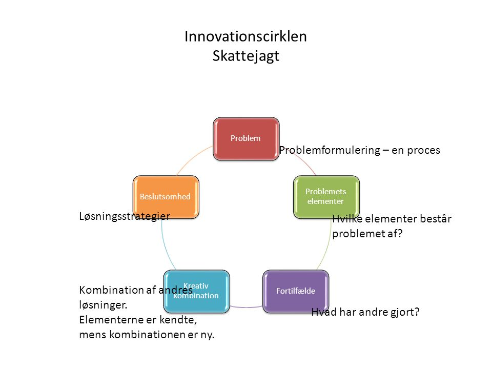 Innovationscirklen Skattejagt