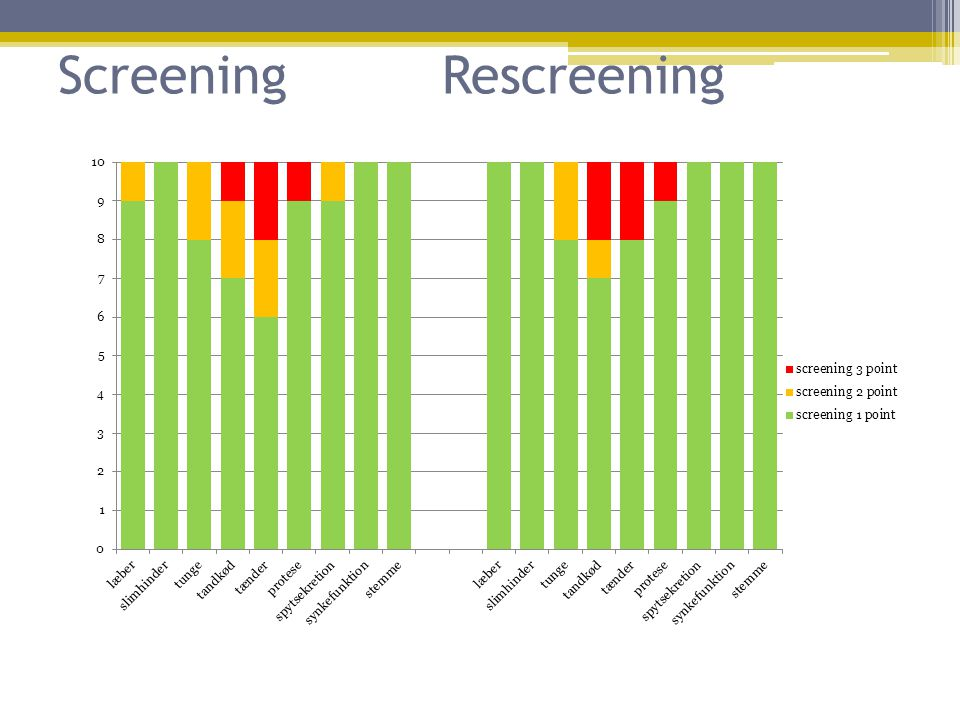 Screening Rescreening