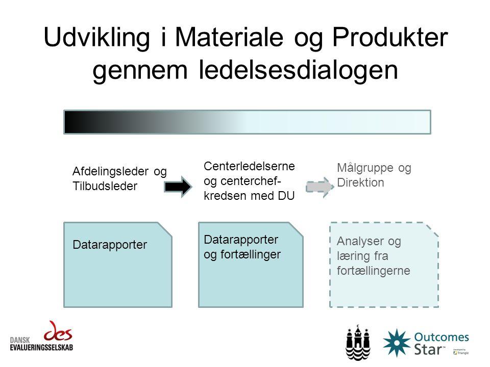 Udvikling i Materiale og Produkter gennem ledelsesdialogen