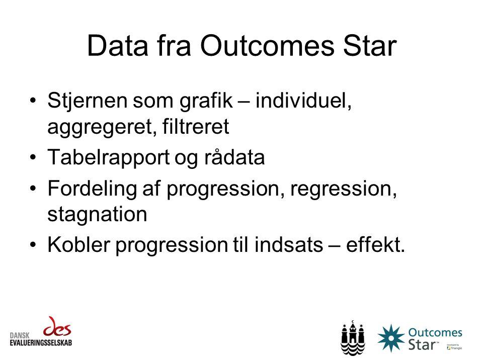 Data fra Outcomes Star Stjernen som grafik – individuel, aggregeret, filtreret. Tabelrapport og rådata.