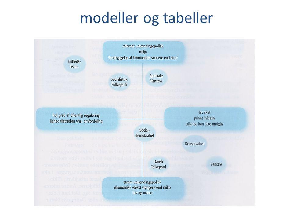 modeller og tabeller