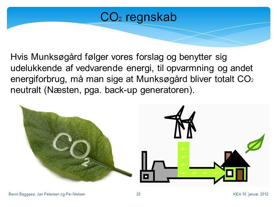 CO2 regnskab