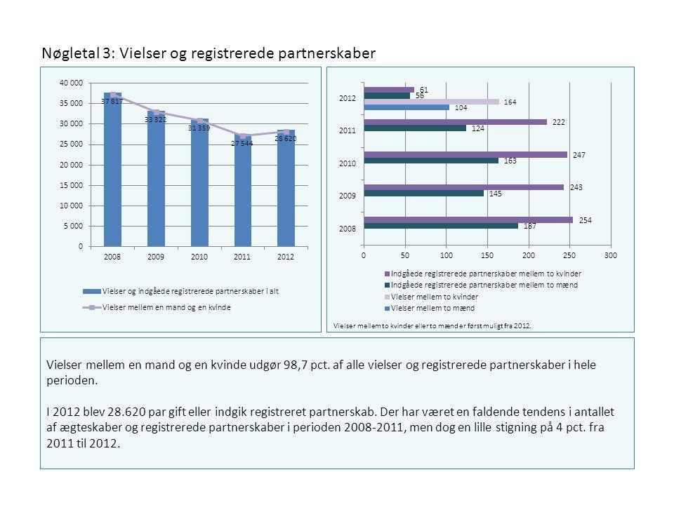 Nøgletal 3: Vielser og registrerede partnerskaber