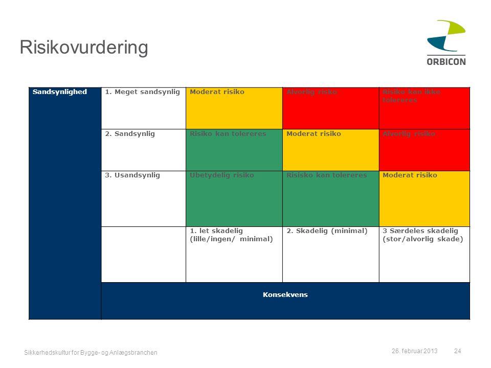Risikovurdering Sandsynlighed 1. Meget sandsynlig Moderat risiko