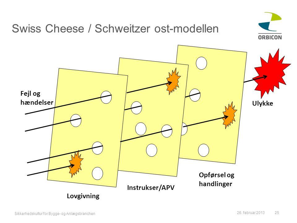 Swiss Cheese / Schweitzer ost-modellen
