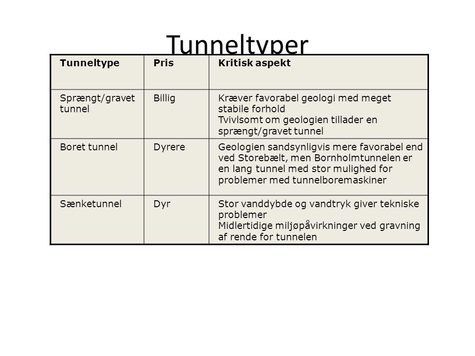 Tunneltyper Tunneltype Pris Kritisk aspekt Sprængt/gravet tunnel