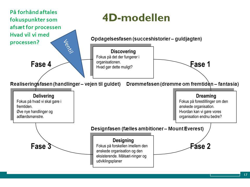 4D-modellen På forhånd aftales fokuspunkter som afsæt for processen