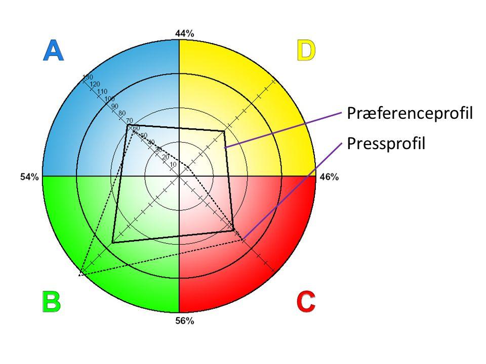 Præferenceprofil Pressprofil