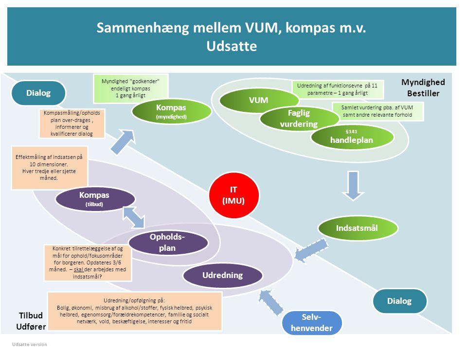 Sammenhæng mellem VUM, kompas m.v. Udsatte