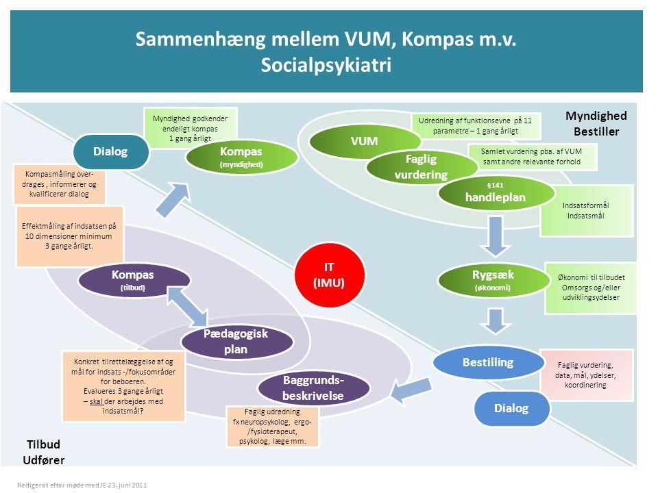 Sammenhæng mellem VUM, Kompas m.v. Socialpsykiatri