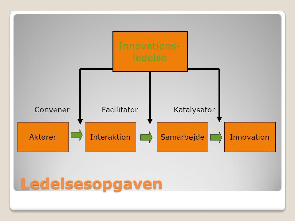 Ledelsesopgaven Innovations- ledelse Convener Facilitator Katalysator