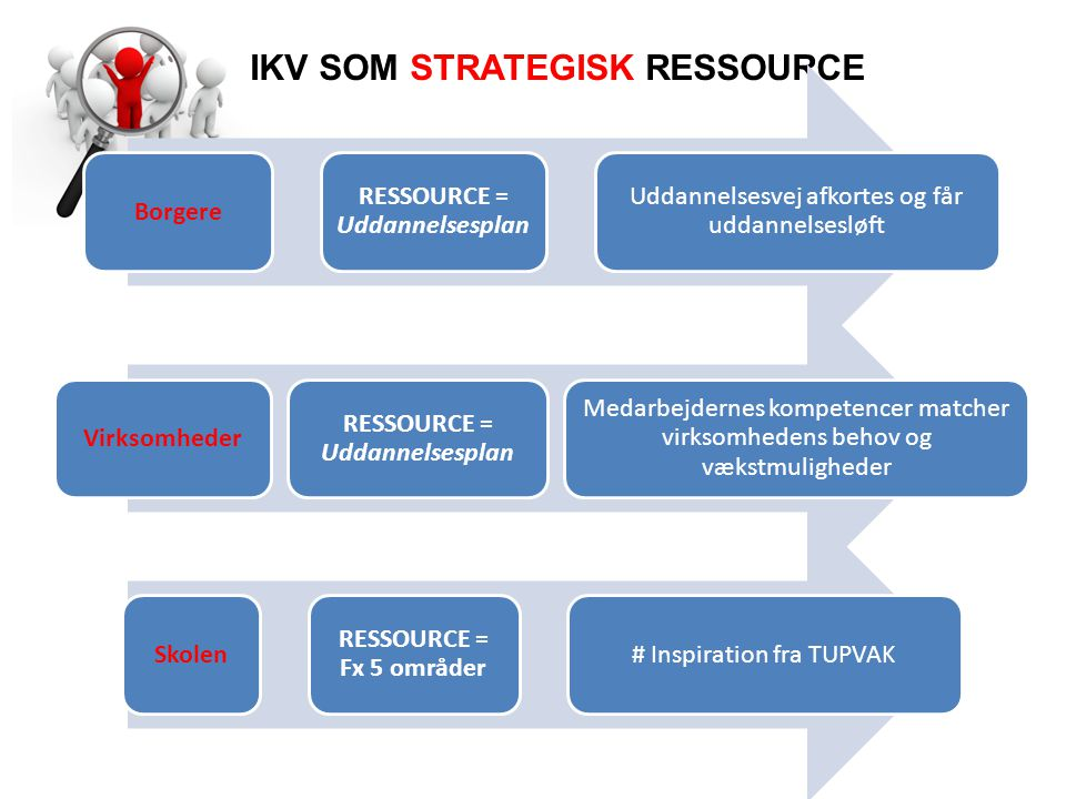 IKV SOM STRATEGISK RESSOURCE