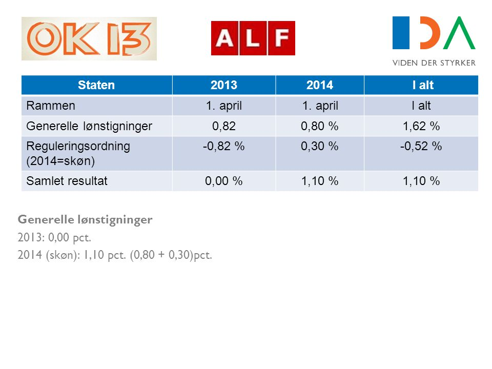 Generelle lønstigninger 0,82 0,80 % 1,62 %