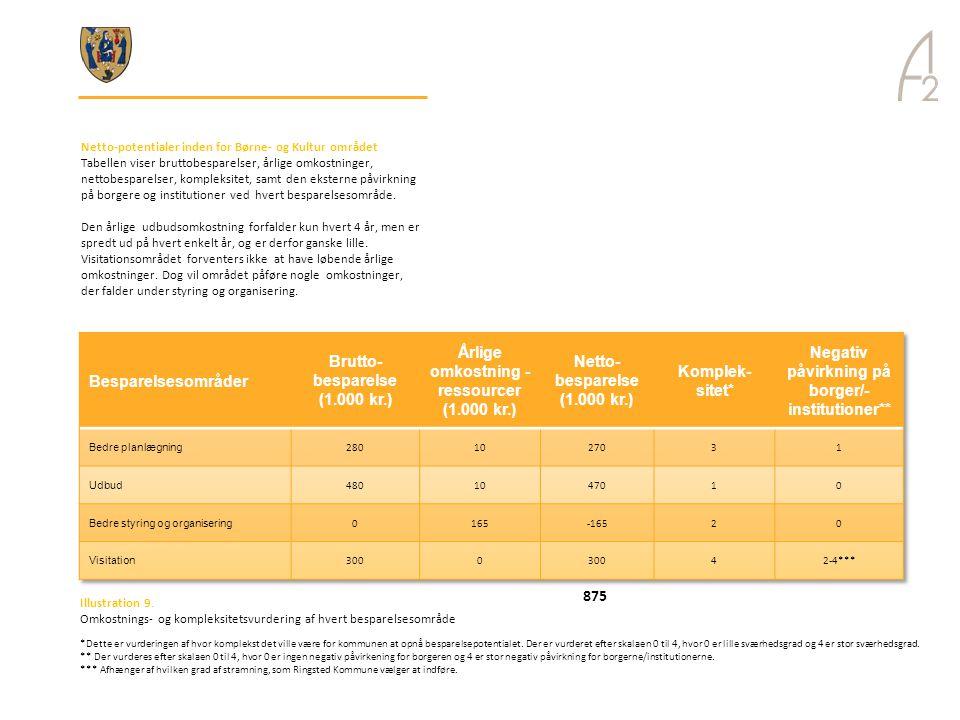 Årlige omkostning - ressourcer (1.000 kr.)