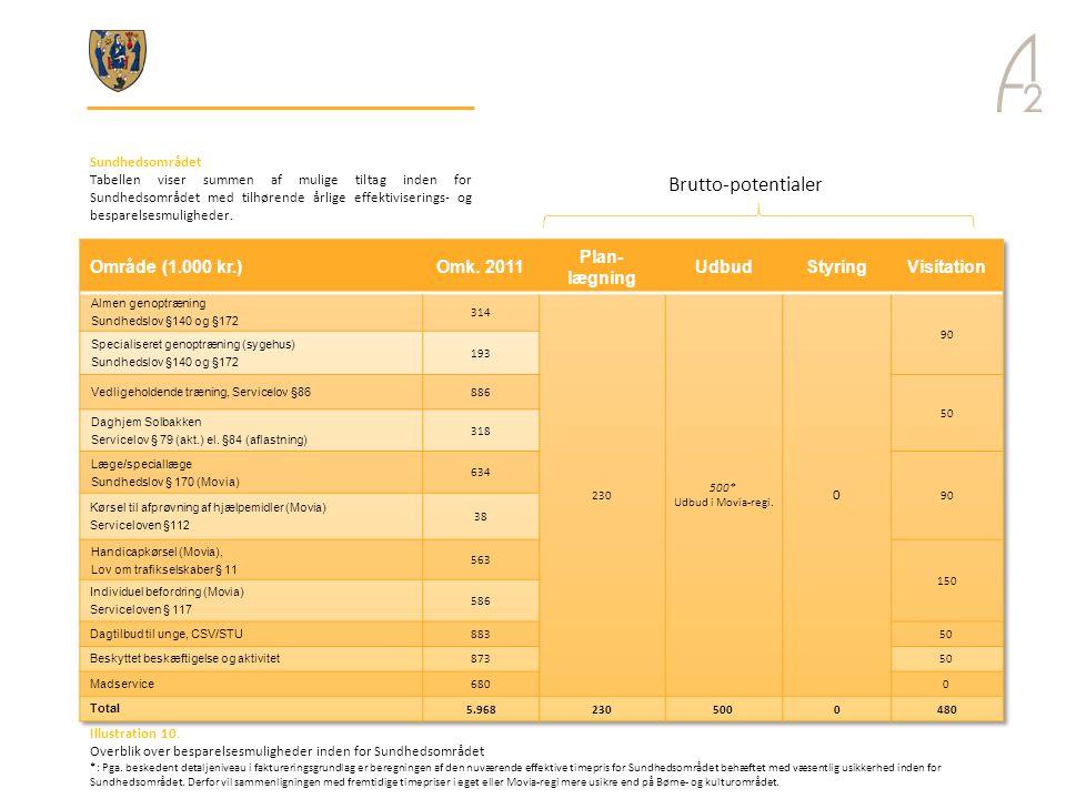 Brutto-potentialer Område (1.000 kr.) Omk. 2011 Plan-lægning Udbud