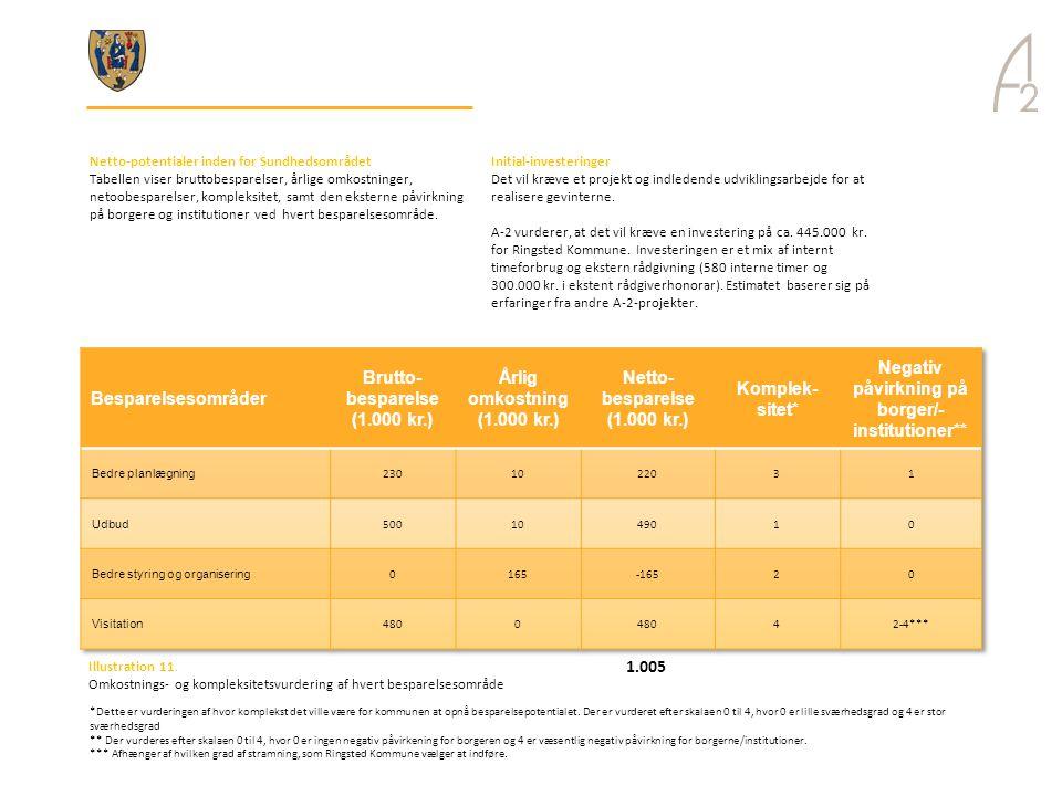 Netto-besparelse (1.000 kr.) Komplek-sitet*