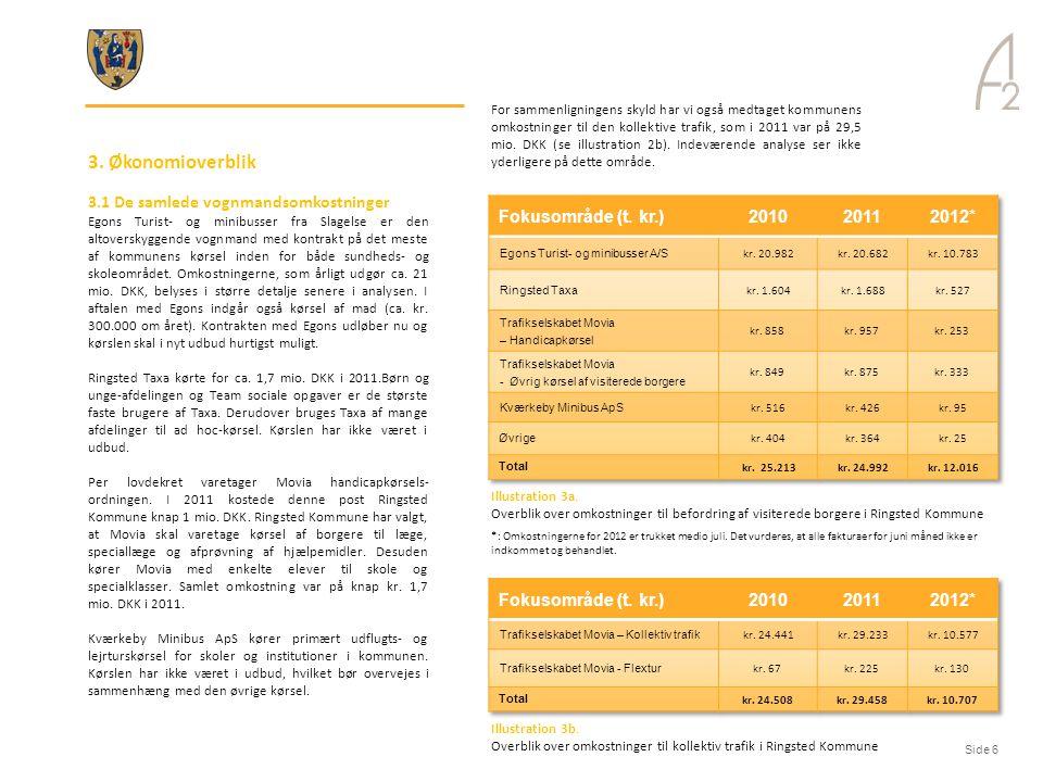 3. Økonomioverblik 3.1 De samlede vognmandsomkostninger