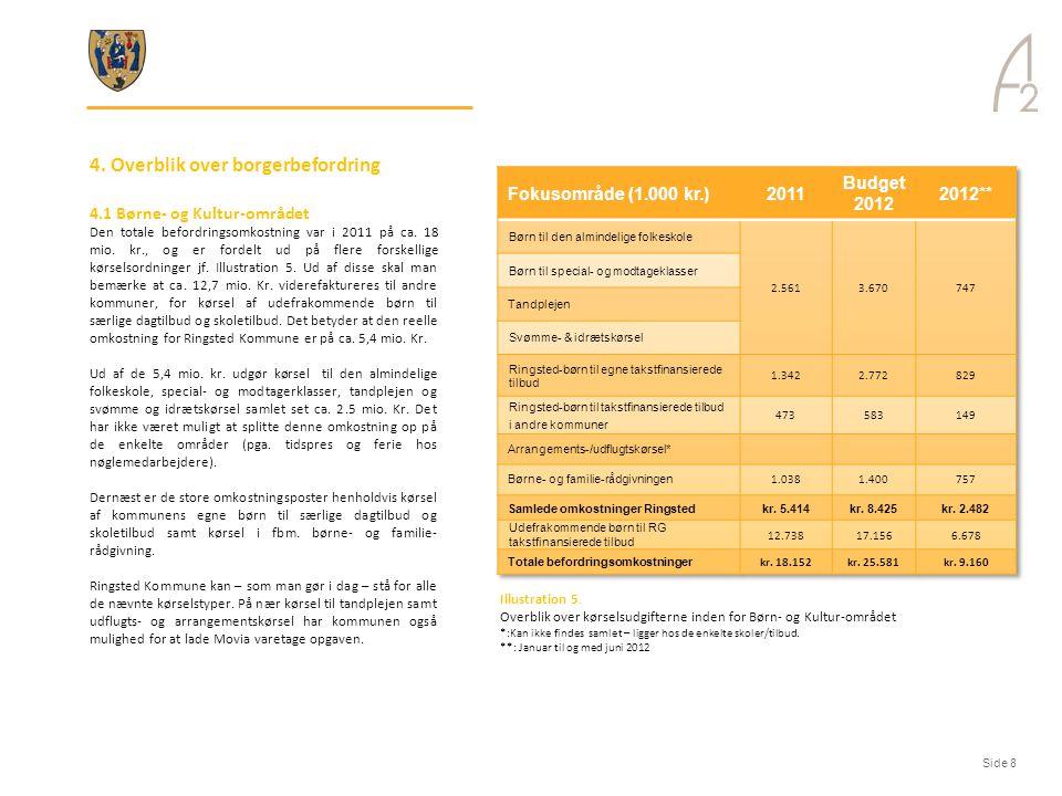 4. Overblik over borgerbefordring