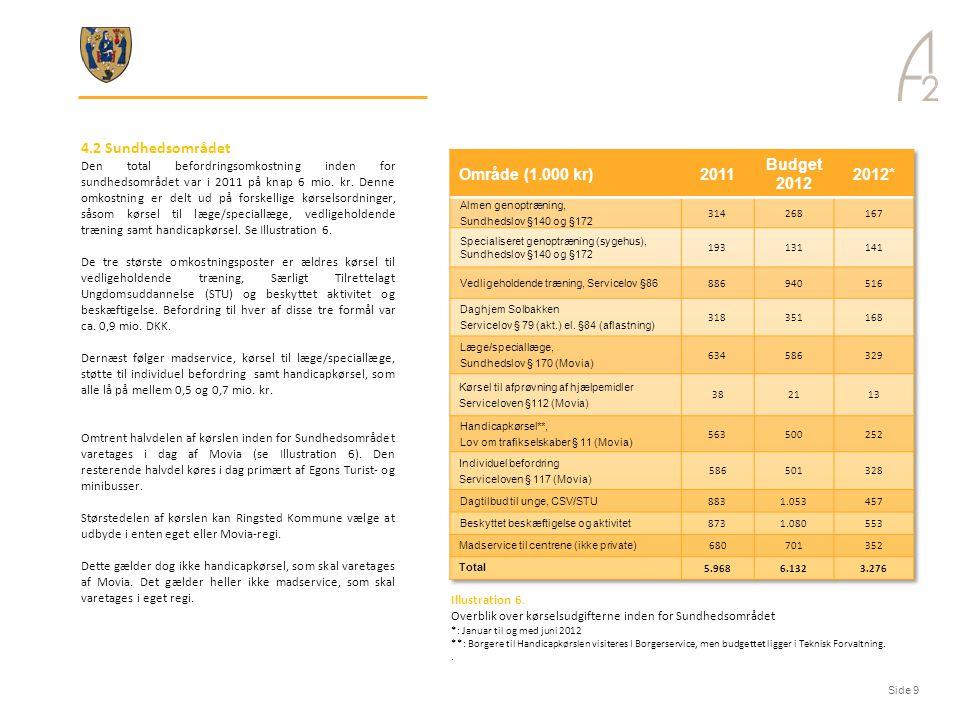 4.2 Sundhedsområdet Område (1.000 kr) 2011 Budget 2012 2012*