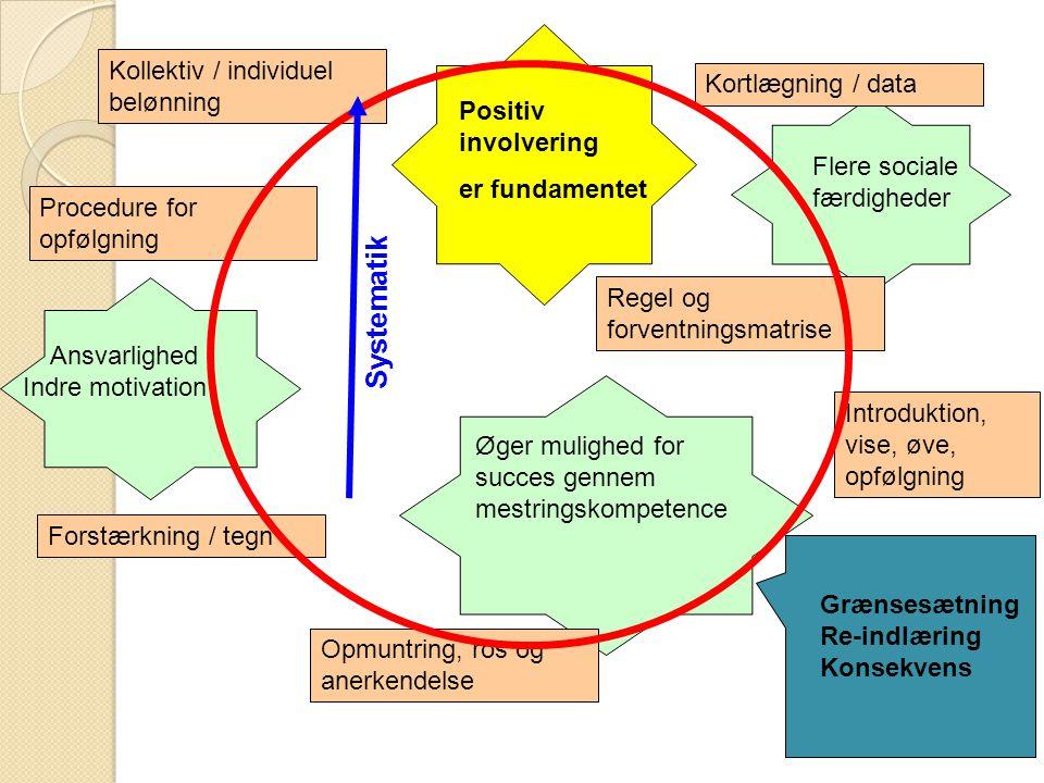 Systematik Kollektiv / individuel belønning Kortlægning / data