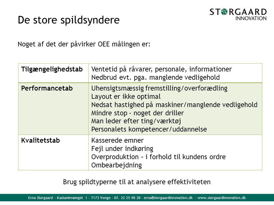De store spildsyndere Noget af det der påvirker OEE målingen er: Brug spildtyperne til at analysere effektiviteten