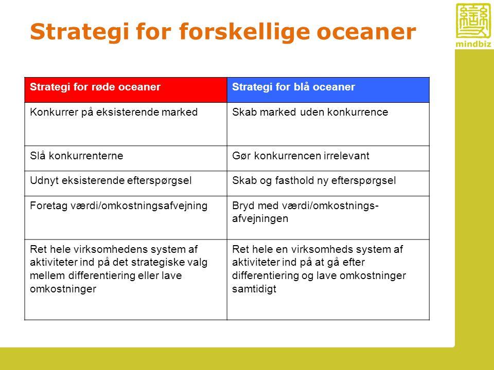 Strategi for forskellige oceaner