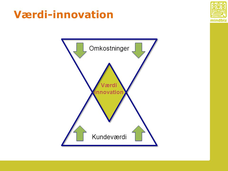 Værdi-innovation Omkostninger Værdi innovation Kundeværdi
