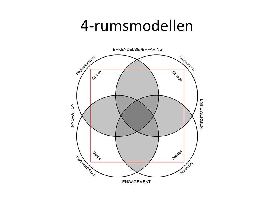 4-rumsmodellen