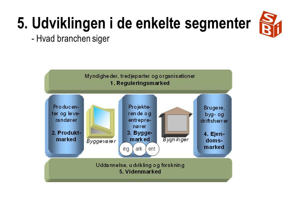 5. Udviklingen i de enkelte segmenter