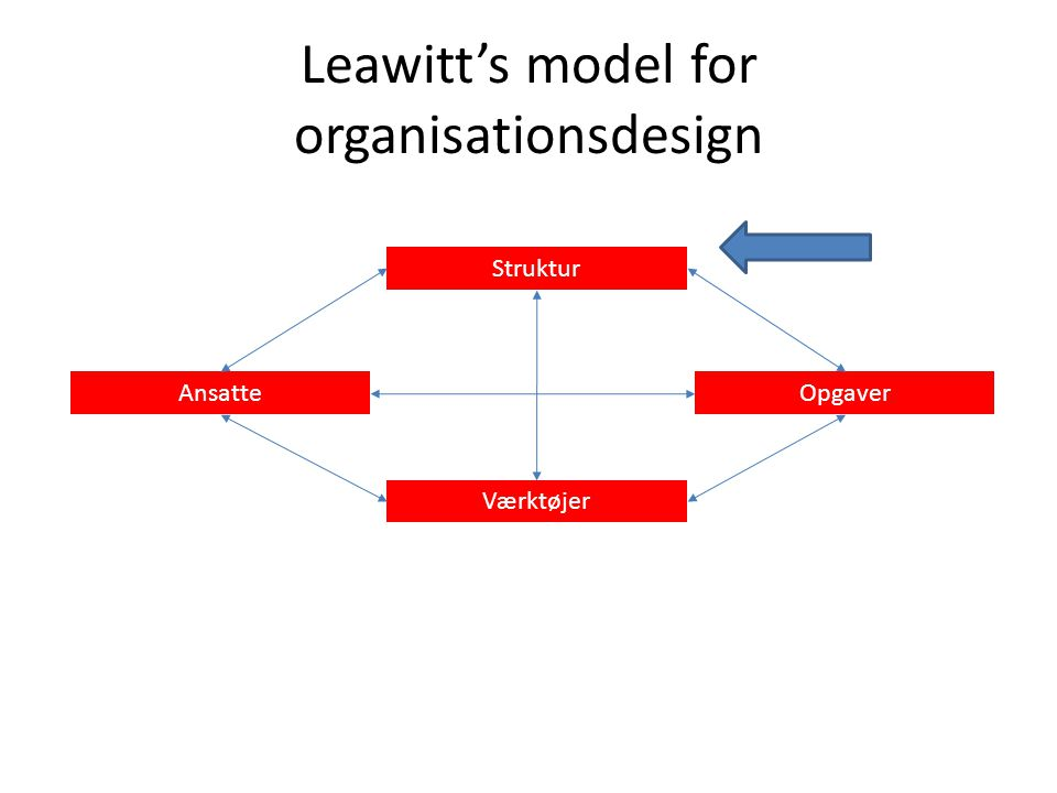 Leawitt's model for organisationsdesign