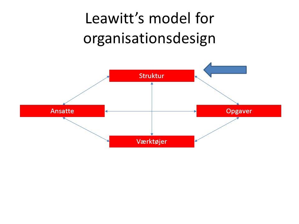 Leawitt's model for organisationsdesign