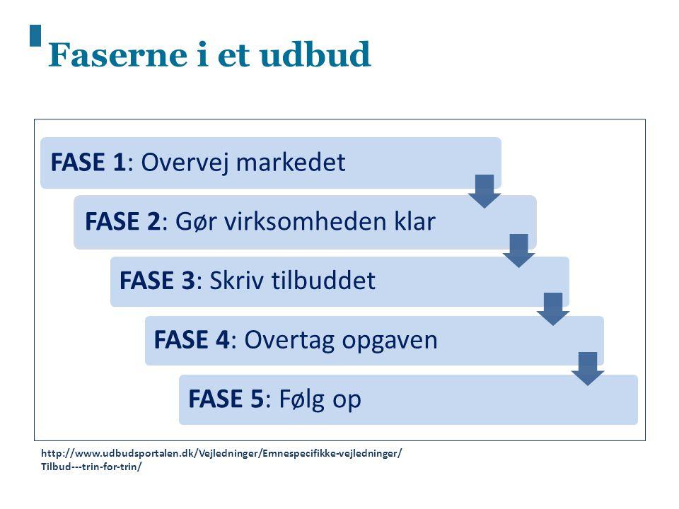 Faserne i et udbud FASE 1: Overvej markedet