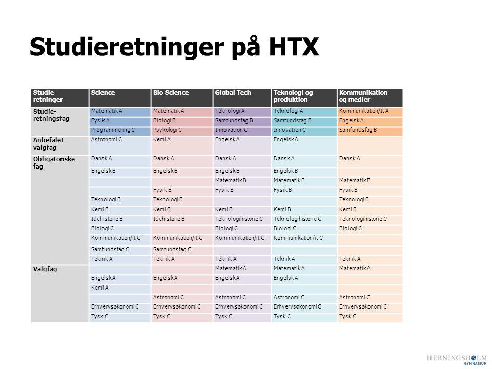 Studieretninger på HTX