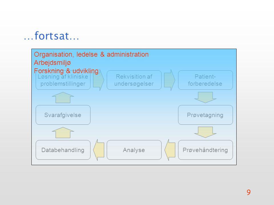 …fortsat… Organisation, ledelse & administration Arbejdsmiljø