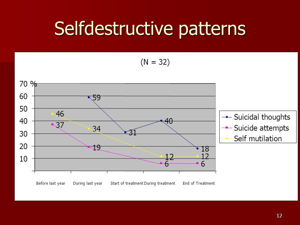 Selfdestructive patterns