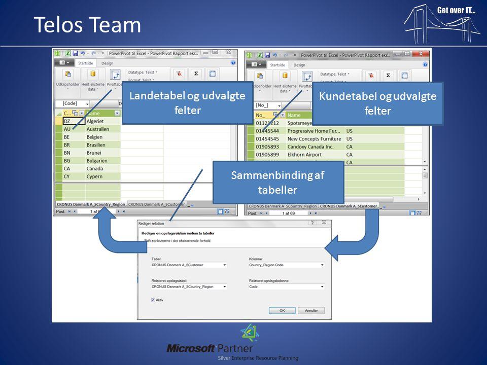 Telos Team Landetabel og udvalgte felter Kundetabel og udvalgte felter